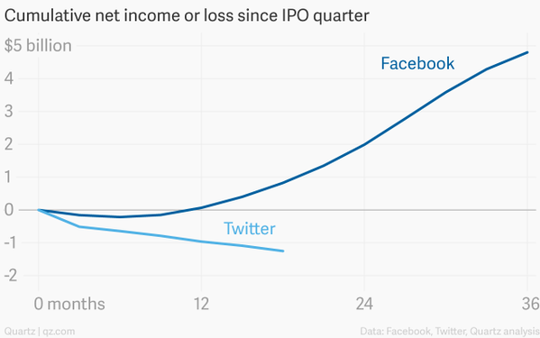 """Twitter q1,2015 loss estimated at  162million"""