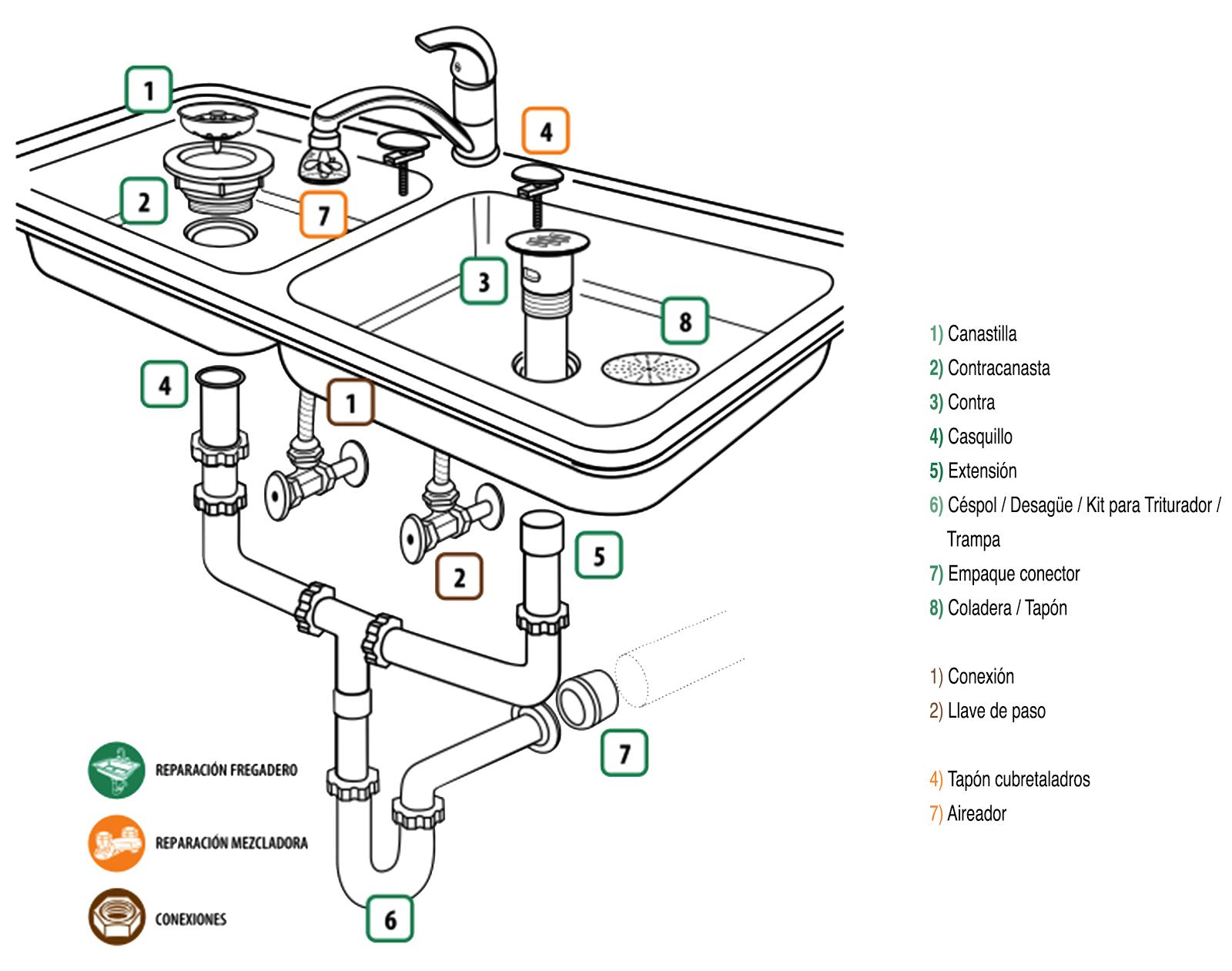 Reparaci n casera instalar un fregadero paso a paso - Instalar un lavavajillas al fregadero ...