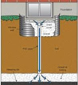 Aquaseal Foundation Basement Window Well Drainage Repair Installation Specialists 1-800-NO-LEAKS