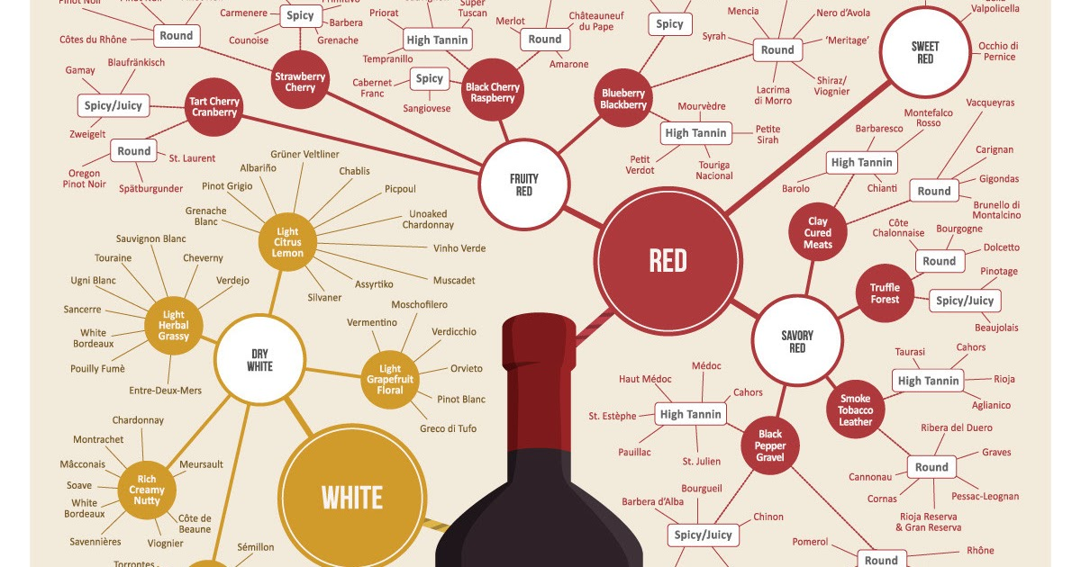 Diagram Of Wine Search For Wiring Diagrams