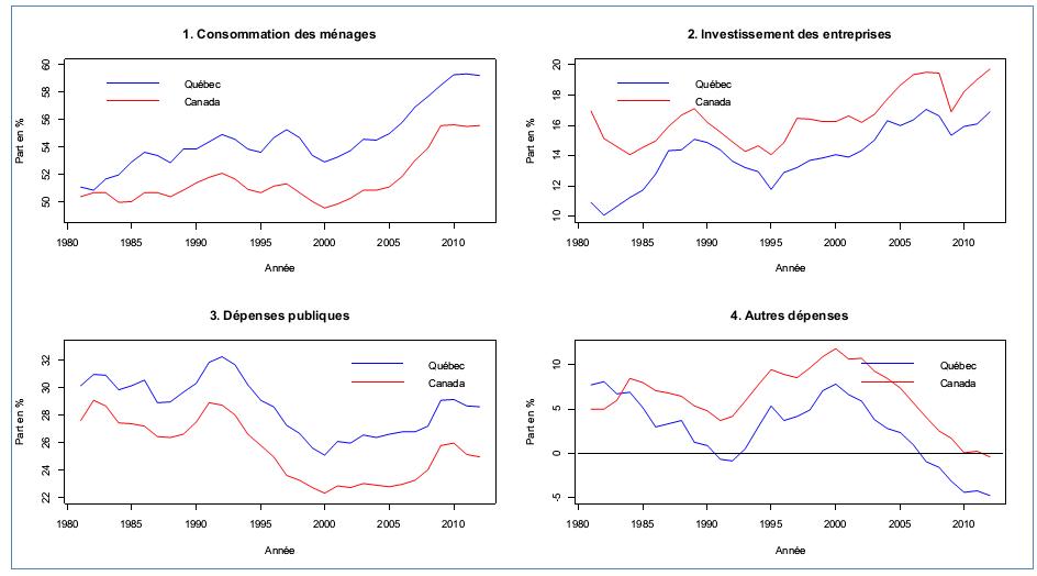 Figure 2: Part de la consommation des ménages, des dépenses d'investissement des entreprises, des dépenses publiques et autres dépenses dans le PIB réel, 1981-2012, source des données: Statistique Canada
