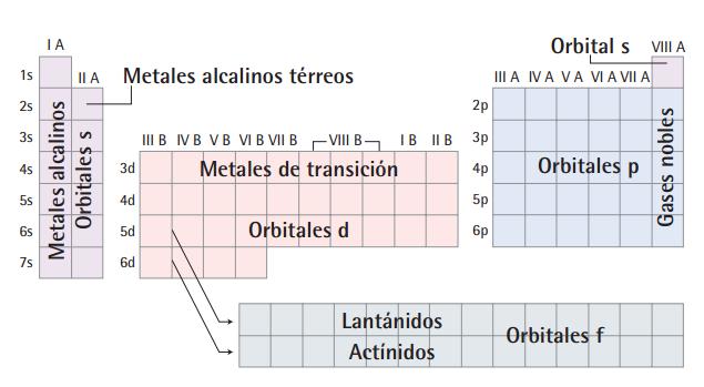 Clases de qumica el propio lavoisier dio la primera clasificacin de elementos agrupando los mismos en metales no metales y metaloides o metales de transicin urtaz Images