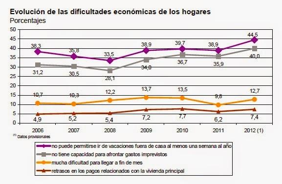 Hogares españoles en riesgo de pobreza 2006-2012