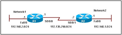 Refer to the exhibit. A network administrator configures a static route on router R1 to reach the 192.168.1.0/24 network. Which IP address should be used as the next-hop address in the ip route command?