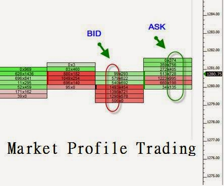 Market Profile Trader should be to not trade Market Profile blindly only