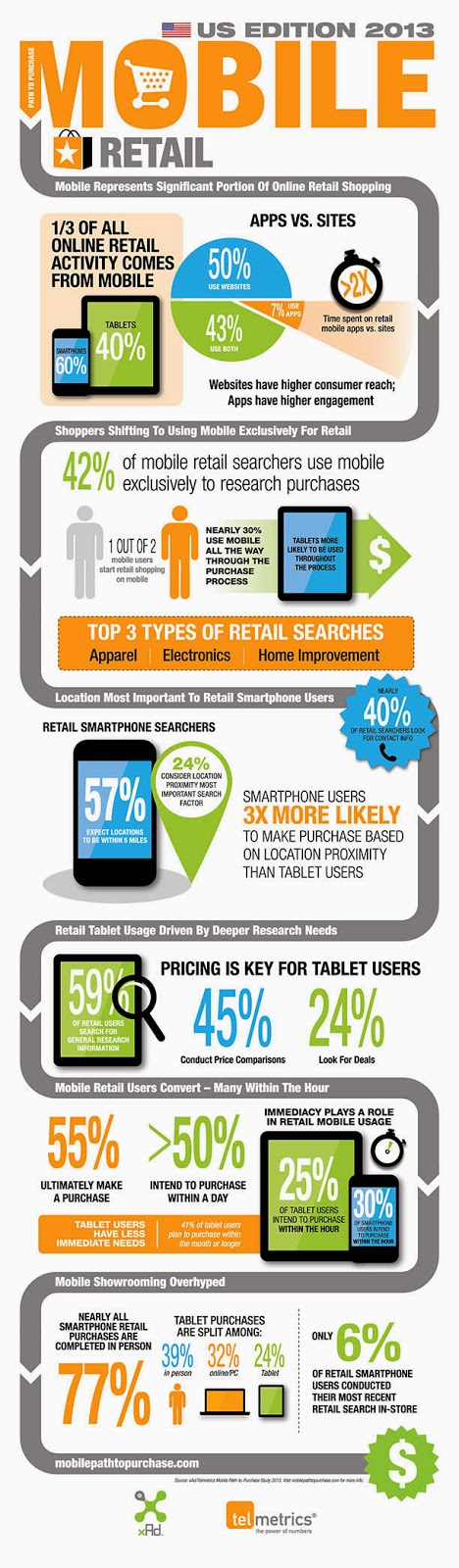 Mobile shopping and the rise of retail apps