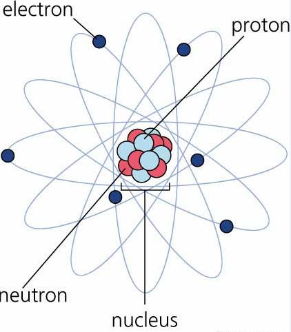 Shout Science: Sub-Atomic Particles