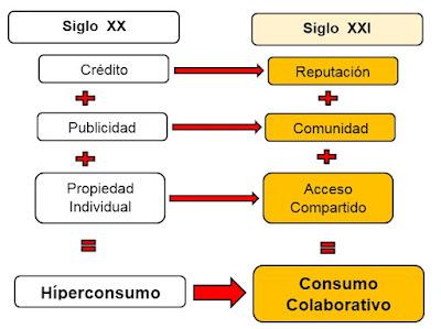 ¿Qué es la economía basada en la colaboración?