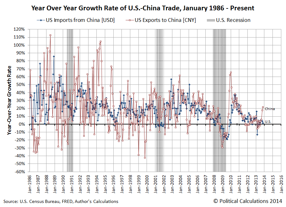 Year Over Year Growth Rate of U.S.-China Trade, January 1986 - November 2013