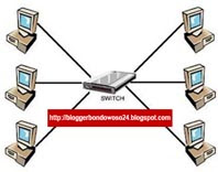 Cara Membuat Jaringan Komputer LAN