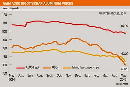 commodities and recycling report