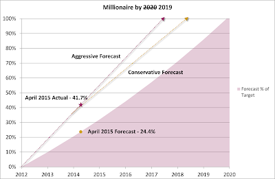 Millionaire by 2020 2019 Plan – April 2015 Update