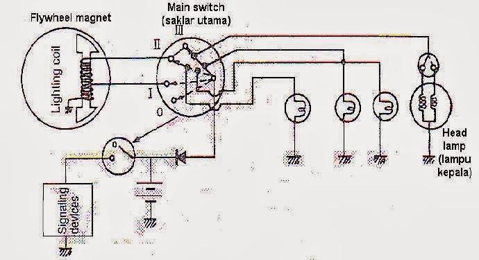 Sistem kelistrikan body sepeda motor enggine kepala pada sepeda motor terdiri dari 3 lampu yaitu lampu dekatmpu jauhdan lampu malam tetapi ada juga cuma terdiri dari 2 lampu yaitu lampu dekat asfbconference2016 Image collections