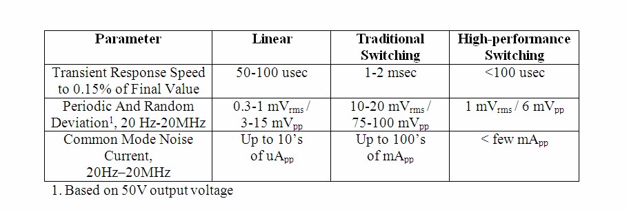 smps and linear power supply comparison pdf