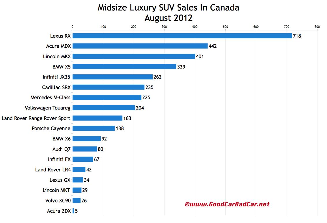Small Suv Comparison Chart Car Interior Design