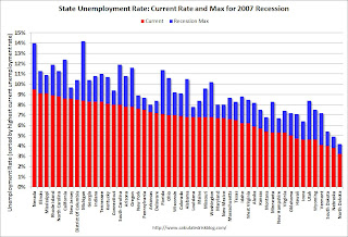 "BLS: State unemployment rates were ""little changed"" in May"