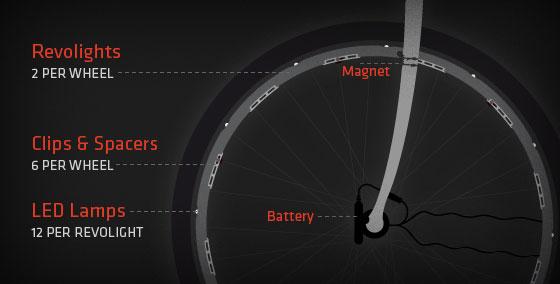 Revolights: lâmpadas de LED nas rodas da bike