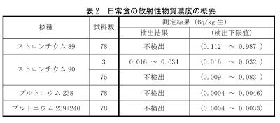 福島県における日常食の放射性物質モニタリング調査結果 (放射性ストロンチウムとプルトニウム)