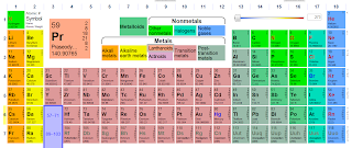 The edtech zone not your father 39 s periodic table for Ptable periodic table
