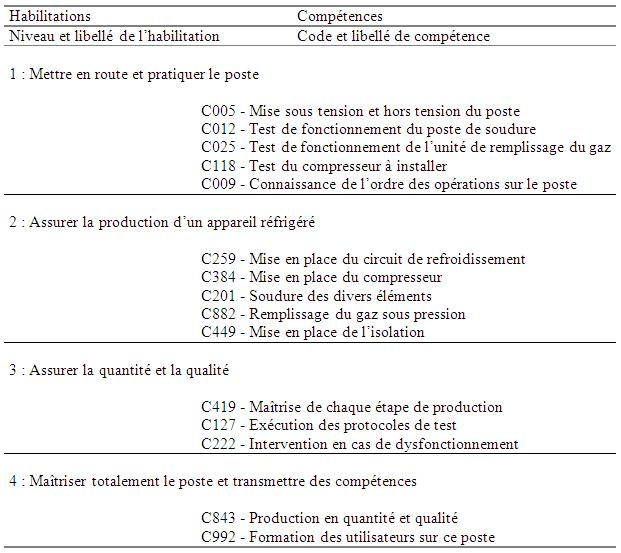 Examen de Passage - Théorique - 2007 - Algorithme - JAVA - UML - Merise - SQL