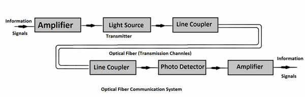block diagram of optical fiber communication system all in one xilinx fpga block diagrams  microwave com…