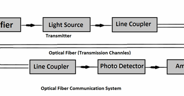 Block diagram of optical fiber communication system all in one ccuart Gallery