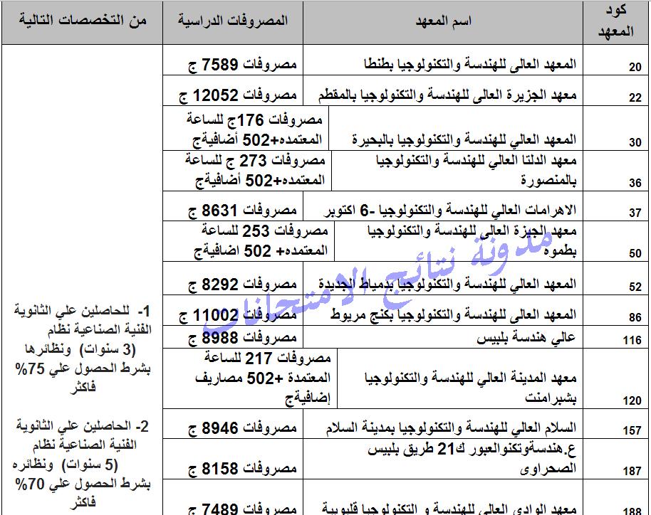 مصروفات المعاهد العليا للهندسة والتكنولوجيا للعام الدراسى 2014/2015