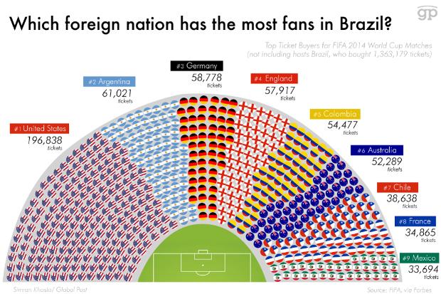 Selecciones con más afición en Brasil 2014