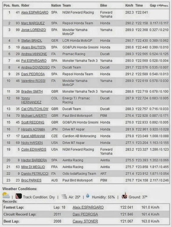 Hasil FP2 MotoGP Sachsenring Jerman 2014