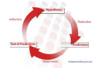 Concepts of research methodology