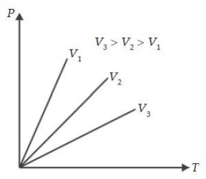 Hukum Gay Lussac, Grafik Isoklorik