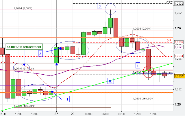 EUR/USD Gap Analysis
