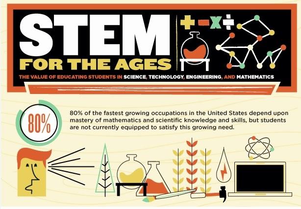 Apa Itu STEM?