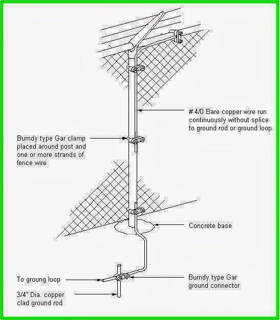 Grounding Design Calculations Part Sixteen Electrical
