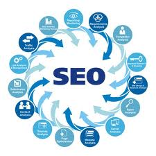 Achieving Perfect Synergy Between SEO And Marketing