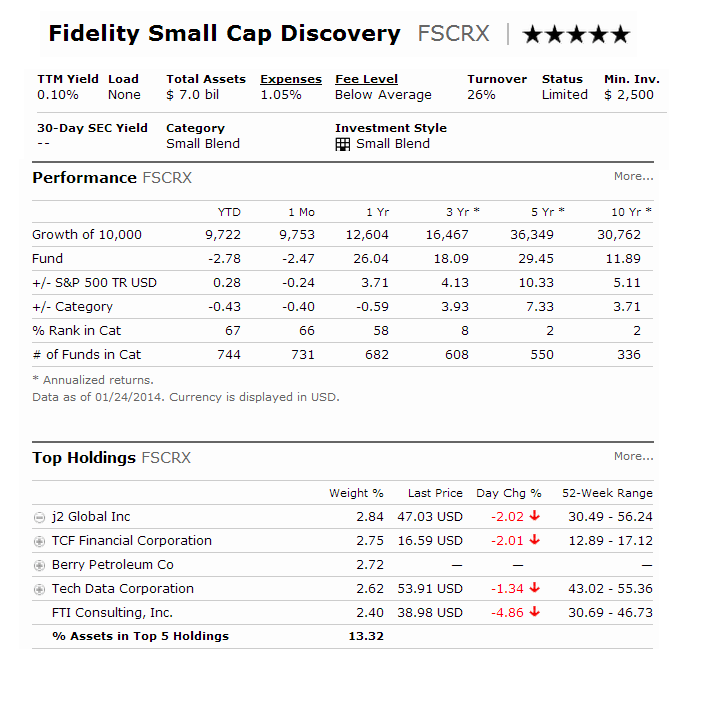 Fidelity Small Cap Discovery Fund