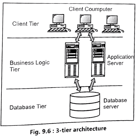 3 tier client server architecture i 39 m frosty for Architecture 4 tiers