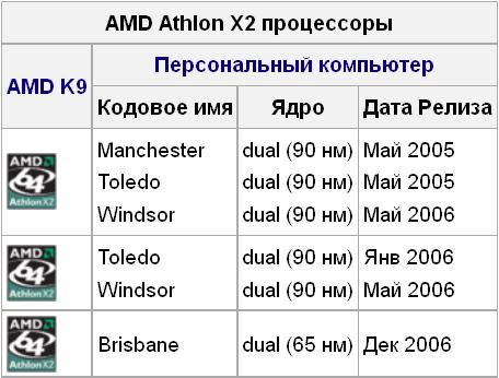Характеристики AMD Athlon 64 X2