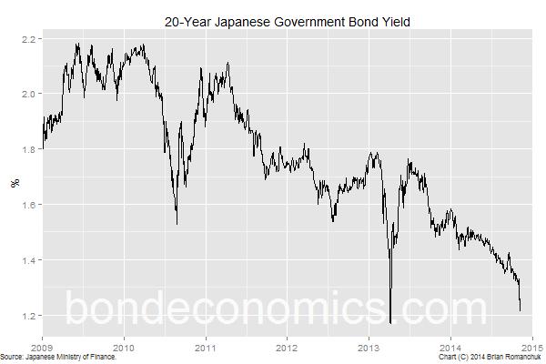 Chart: 20-Year JGB Yield
