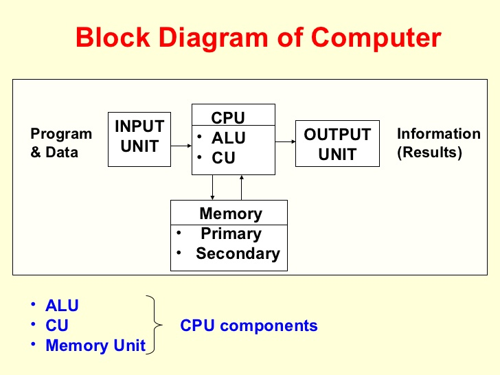 Block diagram of computer meaning in hindi electrical drawing computer basics 2015 rh computersbasic com ccuart Gallery