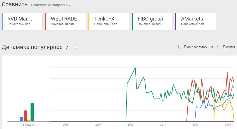 Рейтинг форекс-брокеров в россии на ноябрь 2013 заработки на forex