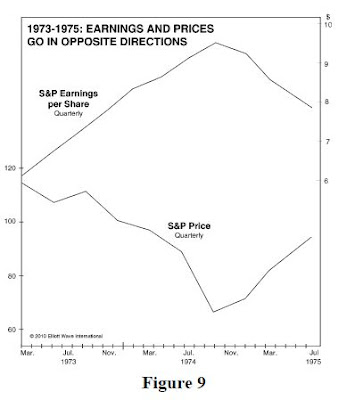Earnings Stock Prices
