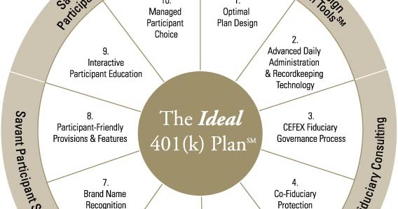 fidelity 401k net benefits for kids