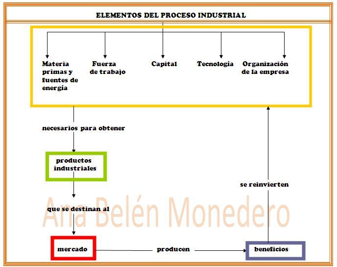 external image Elementos+del+proceso+industrial+Ana+monedero.jpg