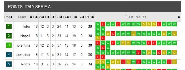 Таблица с класирането в Италианската Серия А