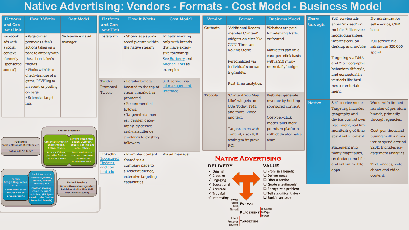 Native Advertising Formats, Cost Model & Business Model via #hshdsh