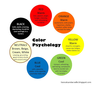 Two cats and a cradle color psychology for infants for Room color psychology