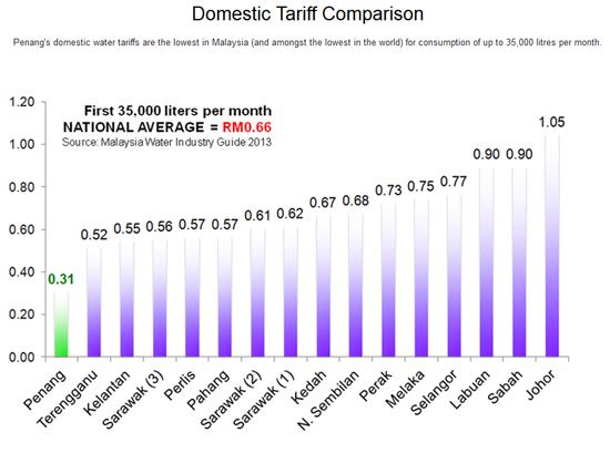 Statistik tarif air domestik pulau pinang 2014
