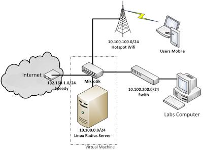 Network sekolah