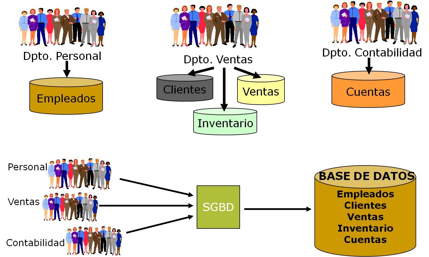 Fundamentos de Bases de Datos: Unidad I